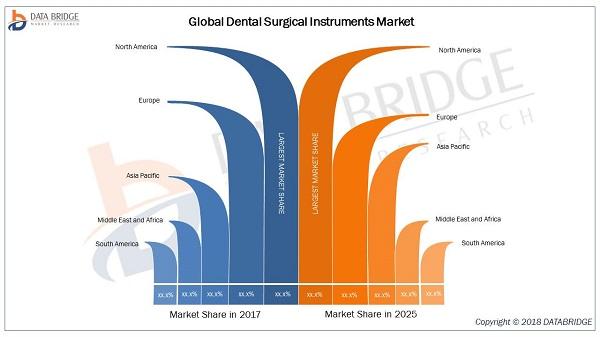 Dental Surgical Instruments Market